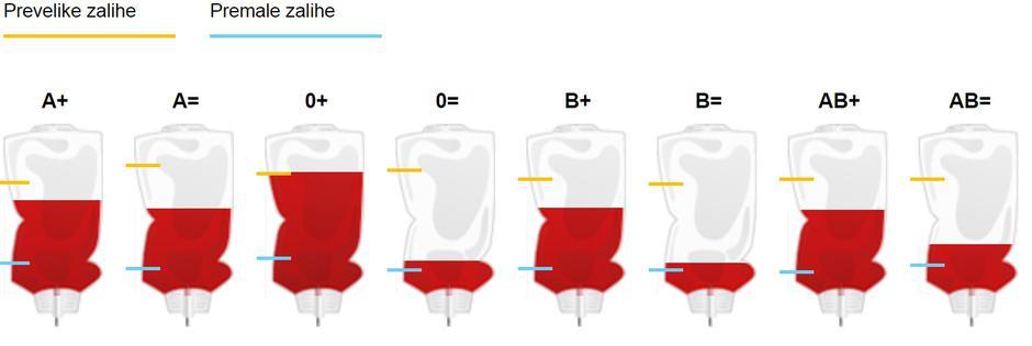 Primjer prikaza zaliha krvi u HZTM-u | Author: HZTM