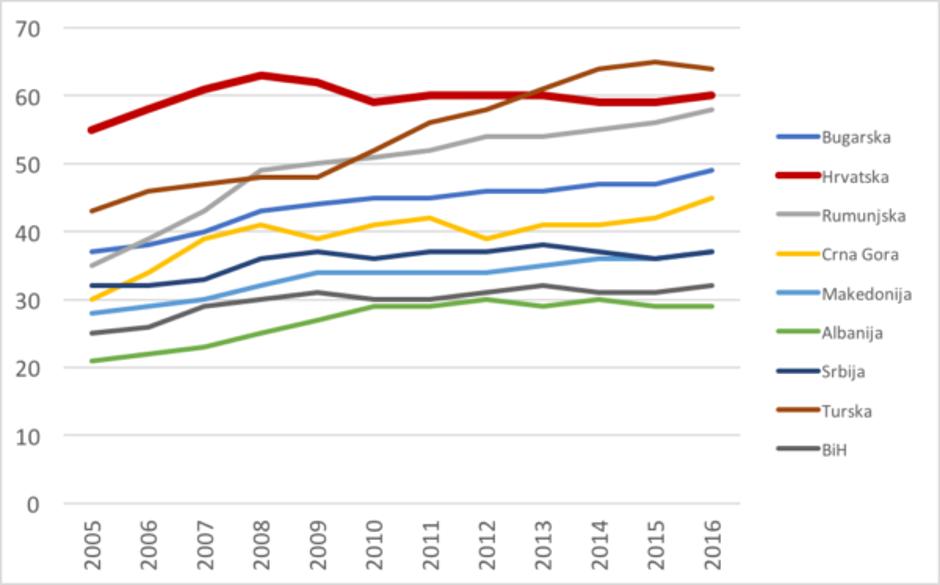 Eurostatova analiza BDP-a država u susjedstvu | Author: Eurostat