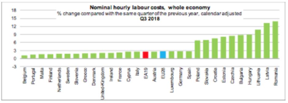 Infografika | Author: Eurostat