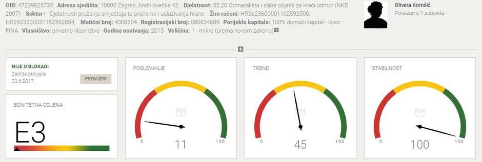 Poslovanje tvrtke Komšićevih prema Poslovnoj Hrvatskoj   Author: Poslovna Hrvatska screenshot