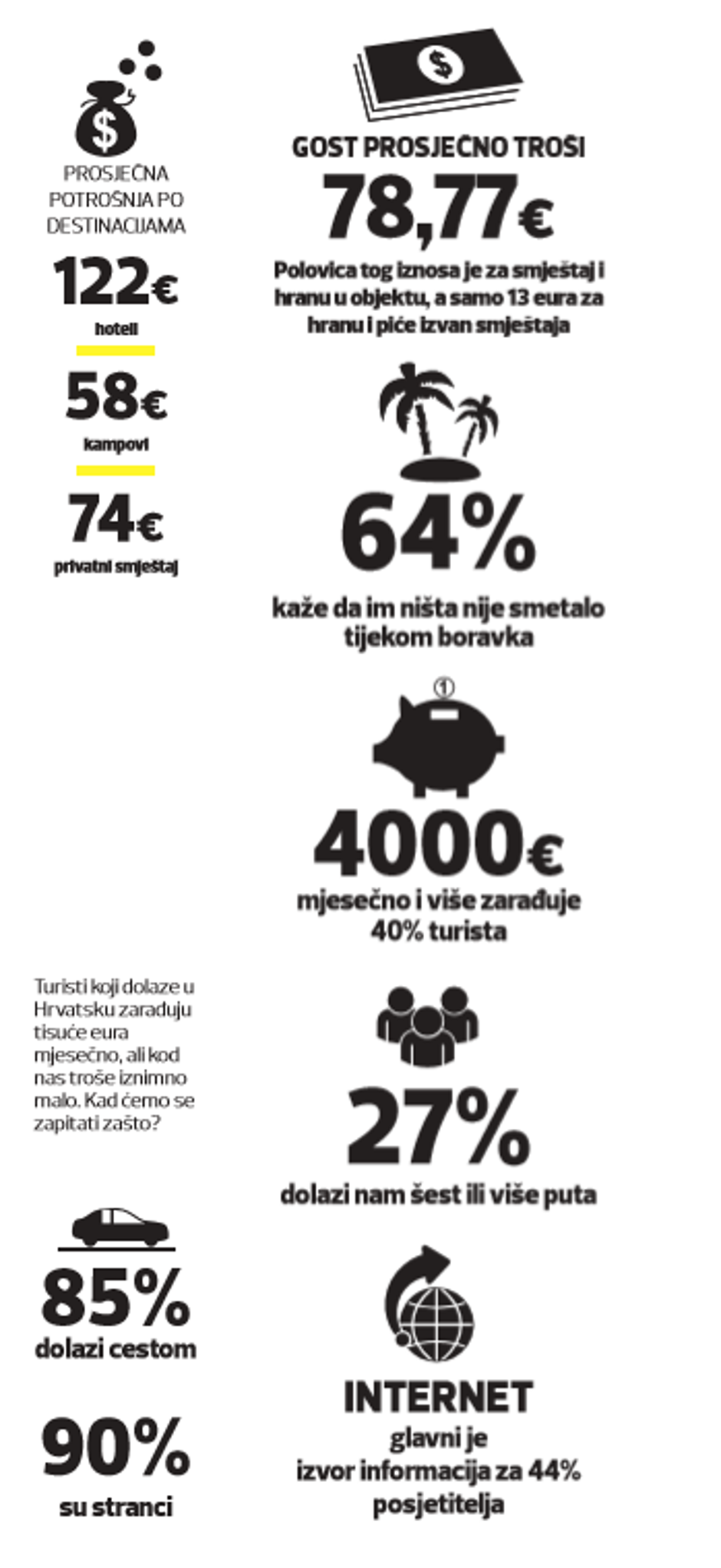 Infografika o turizmu | Author: express