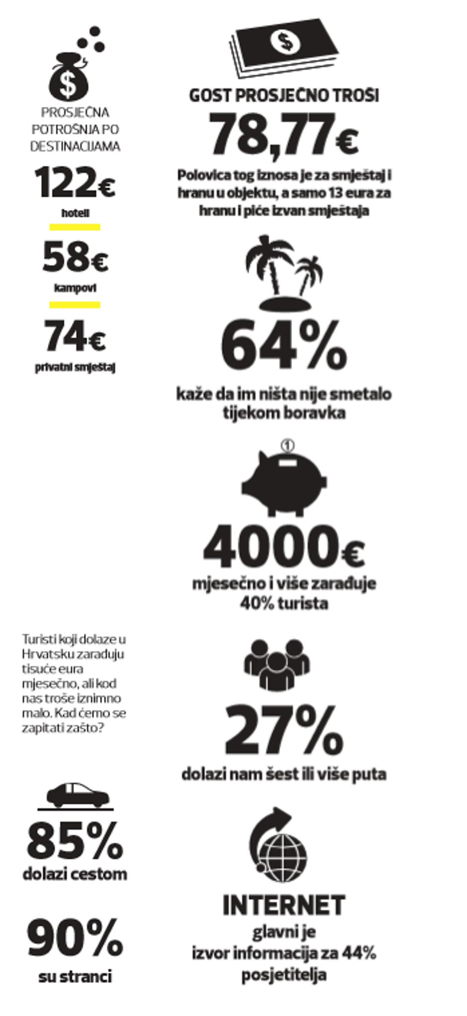 Infografika o turizmu | Author: express